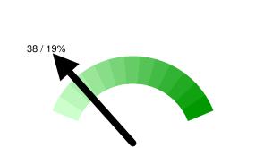 Пермских твиттерян в Online: 38 / 19% относительно 205 активных пользователей